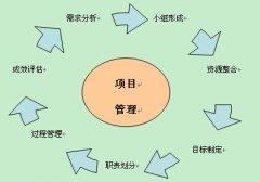 浅谈项目管理流程